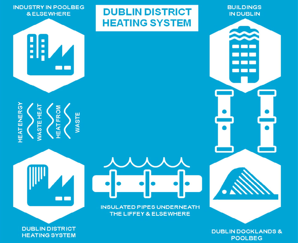 Dublin District Heating System (DDHS)